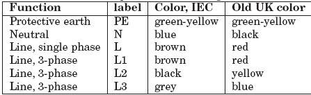 standard wiring color codes plc plc ladder plc ebook. Black Bedroom Furniture Sets. Home Design Ideas