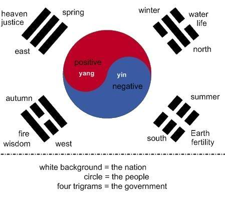inspiration and exploration the south korean flag