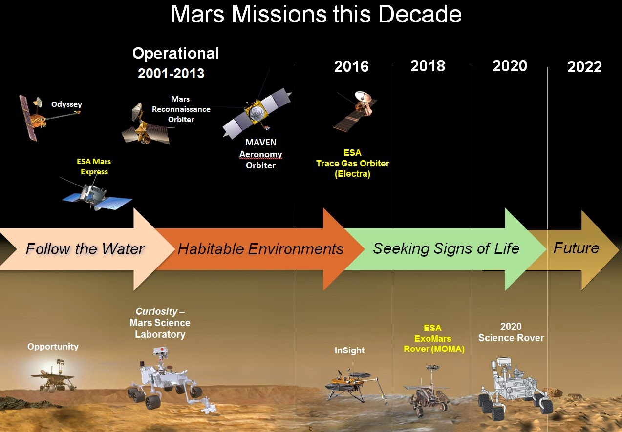 Future Planetary Exploration: A Checkup on Future Mars ...