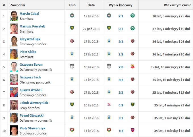 Najstarsi grający zawodnicy w Fortuna 1 Lidze<br>fot. transfermarkt.pl