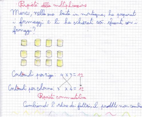 Didattica Matematica Scuola Primaria Le Proprietà Della