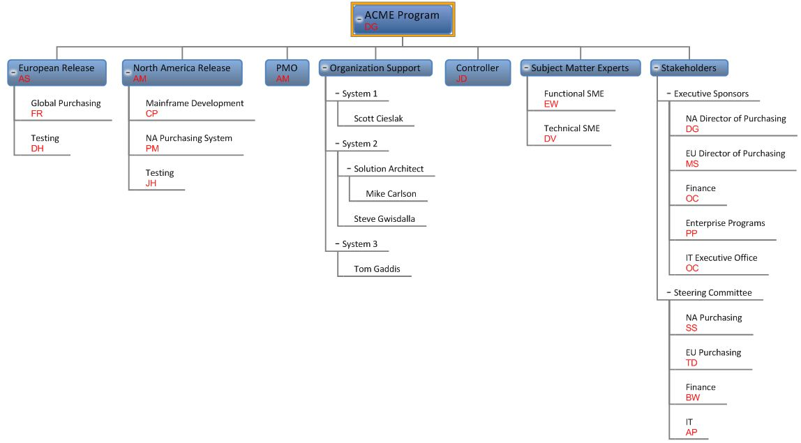 More MindGenius - Mind Mapping Software Developing Useful - project organization chart