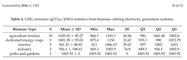 GHG emission stats biomass cofiring electrricity generation chart