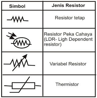 logo Resistor Pada Bidang otomotif