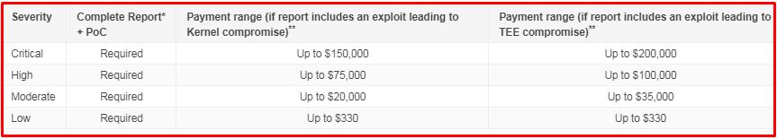 Google Security Reward Programs से पैसे कैसे कमाए