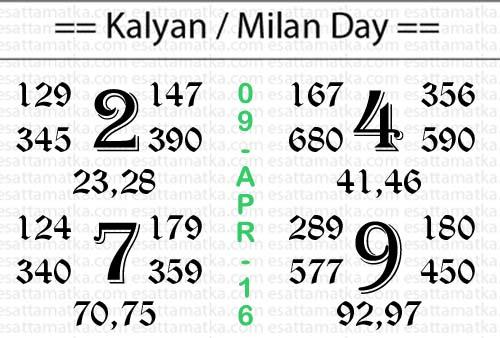 Satta Matka Magic Chart - Kalyan Matka Result Chart [ 09-April-2016 ]