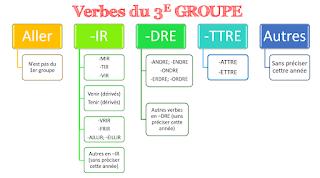 Le troisième groupeافعال المجموعة الثالثة