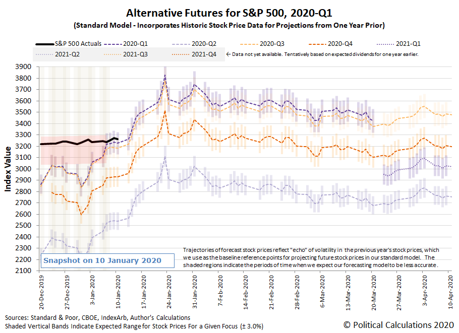 Alternative Futures - S&P 500 - 2020Q1 - Standard Model - Snapshot on 10 Jan 2020