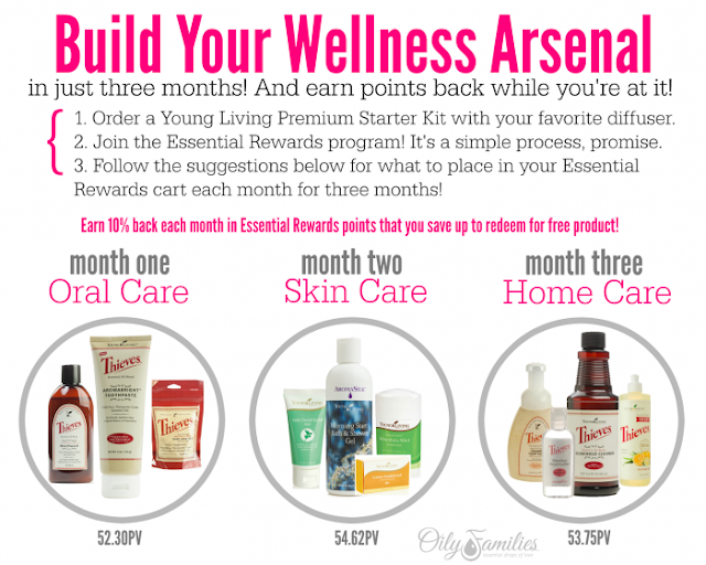 Wellness Arsenal