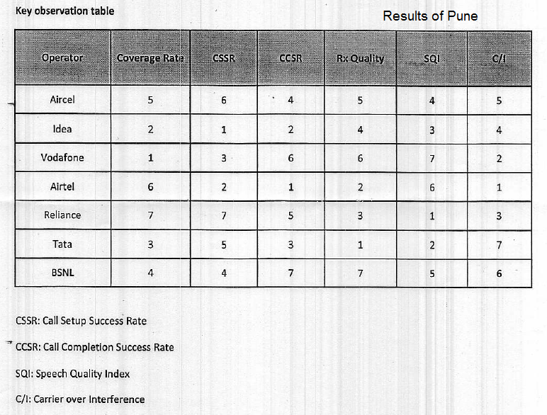 Key Insights: TRAI Drive Test Results of Pune-1