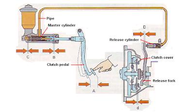 mekanisme penggerak kopling jenis hidrolik