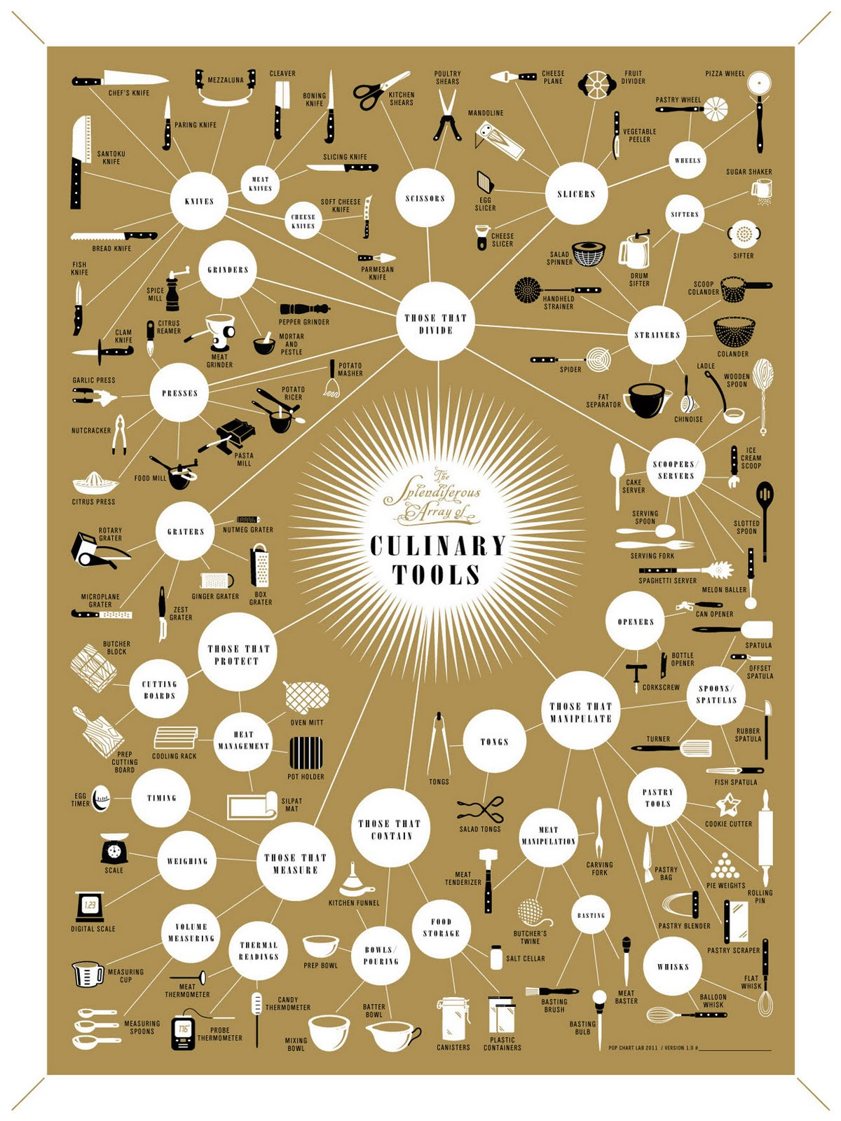 mind mapping kitchen tool taxonomy 1847