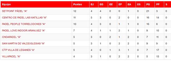 Liga Madrileña de Pádel por Equipos