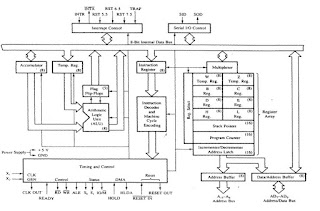 8085 Microprocessor Architecture ~ MY Computer Tutors
