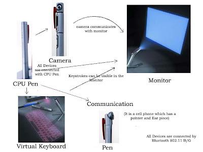 block diagram of 5 pen pc 5 pen pc technology: p-ism block diagram of 5 pen pc technology #1
