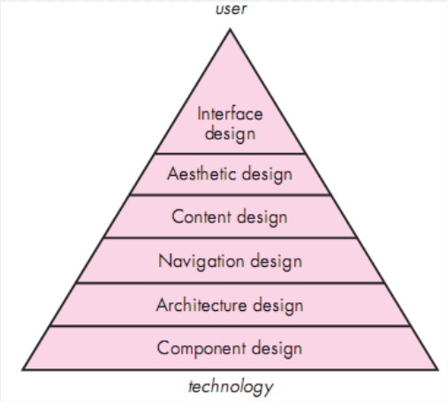 Software Engineering: A Design Pyramid for WebApp