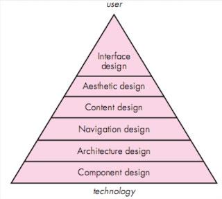 A Design Pyramid for WebApp