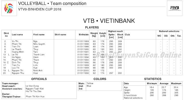 Cúp quốc tế VTV9 - Bình Điền 2018: Thông tin 8 đội bóng