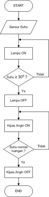 Diagram Circuit Diagram Kipas Angin Full Version Hd Quality Kipas Angin Globoauto Mixandmatch Decoration Fr