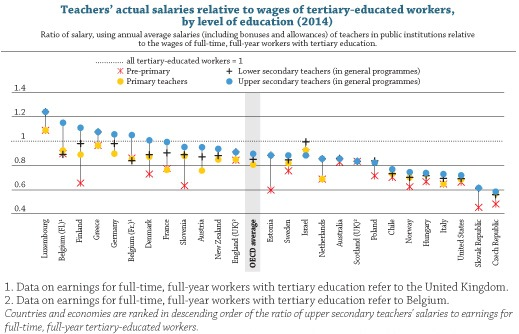 Do countries pay their teachers enough?