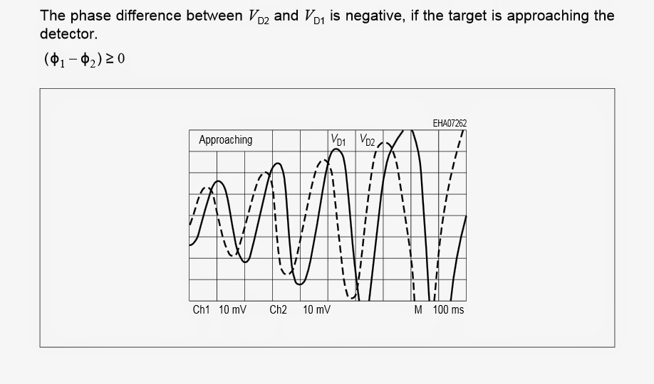 Using a Microwave Sensor or a Doppler Sensor