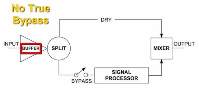 Circuito Pedal de Guitarra Eléctrica con Buffer