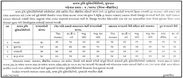 Gujarat Agriculture University Vacancy For Clerks - 257 Post - 2018