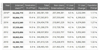 internet world stats