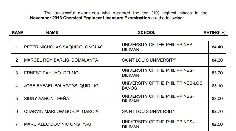 November 2018 Chemical Engineer ChemEng board exam list of passers, top 10