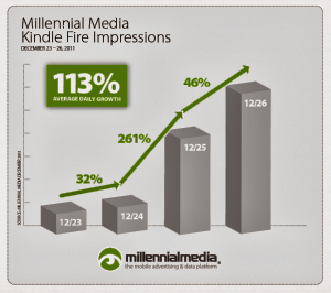 millennial media average cpm rate