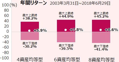 4、6、8資産均等型の年間リターン