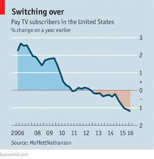 http://www.economist.com/news/business/21702177-television-last-having-its-digital-revolution-moment-cutting-cord
