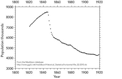 Irish population data before and after the great famine of 1845