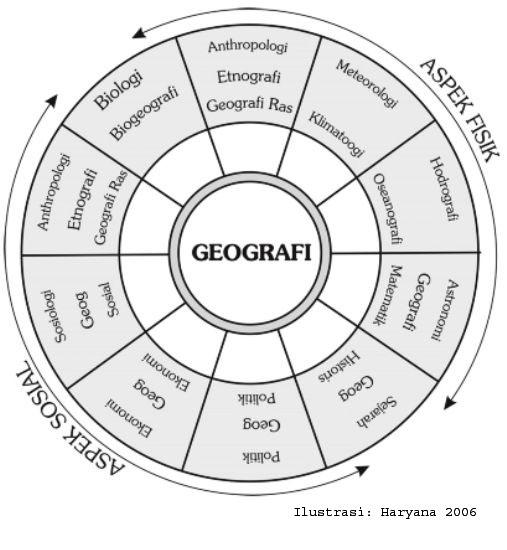 gambar ilmu-ilmu penunjang geografi