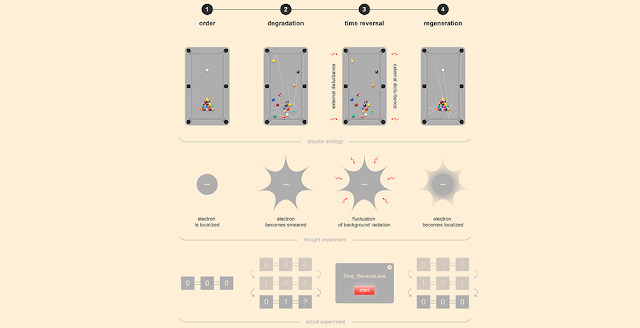 The four stages of the actual experiment on a quantum computer mirror the stages of the thought experiment involving an electron in space and the imaginary analogy with billiard balls. Each of the three systems initially evolves from order toward chaos, but then a perfectly timed external disturbance reverses this process. Credit: @tsarcyanide/MIPT Press Office
