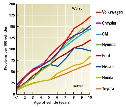 CarBlogger.gr: Car Brands For Long Term Reliability
