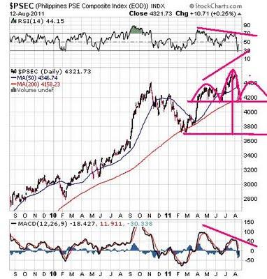 global stock market