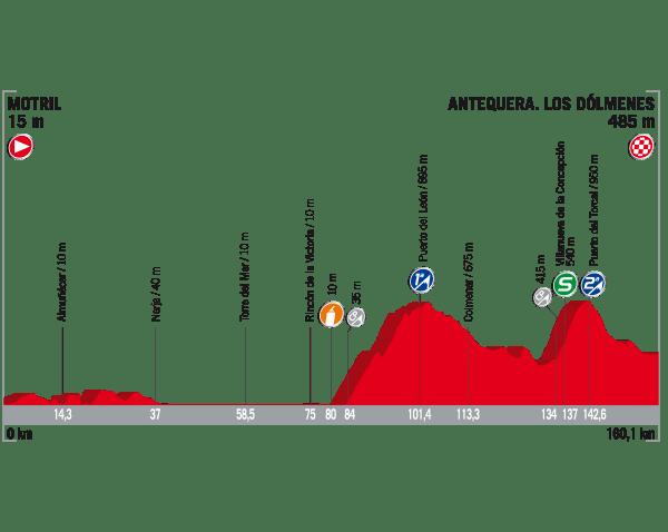 El final de etapa de la Vuelta España en Dólmenes de Antequera
