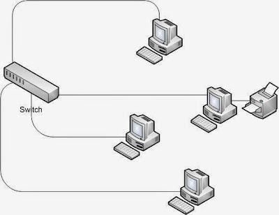 menghubungkan kabel LAN dari PC ke Switch.