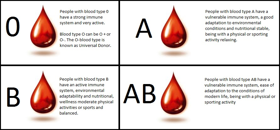 Matchmaking according to blood group