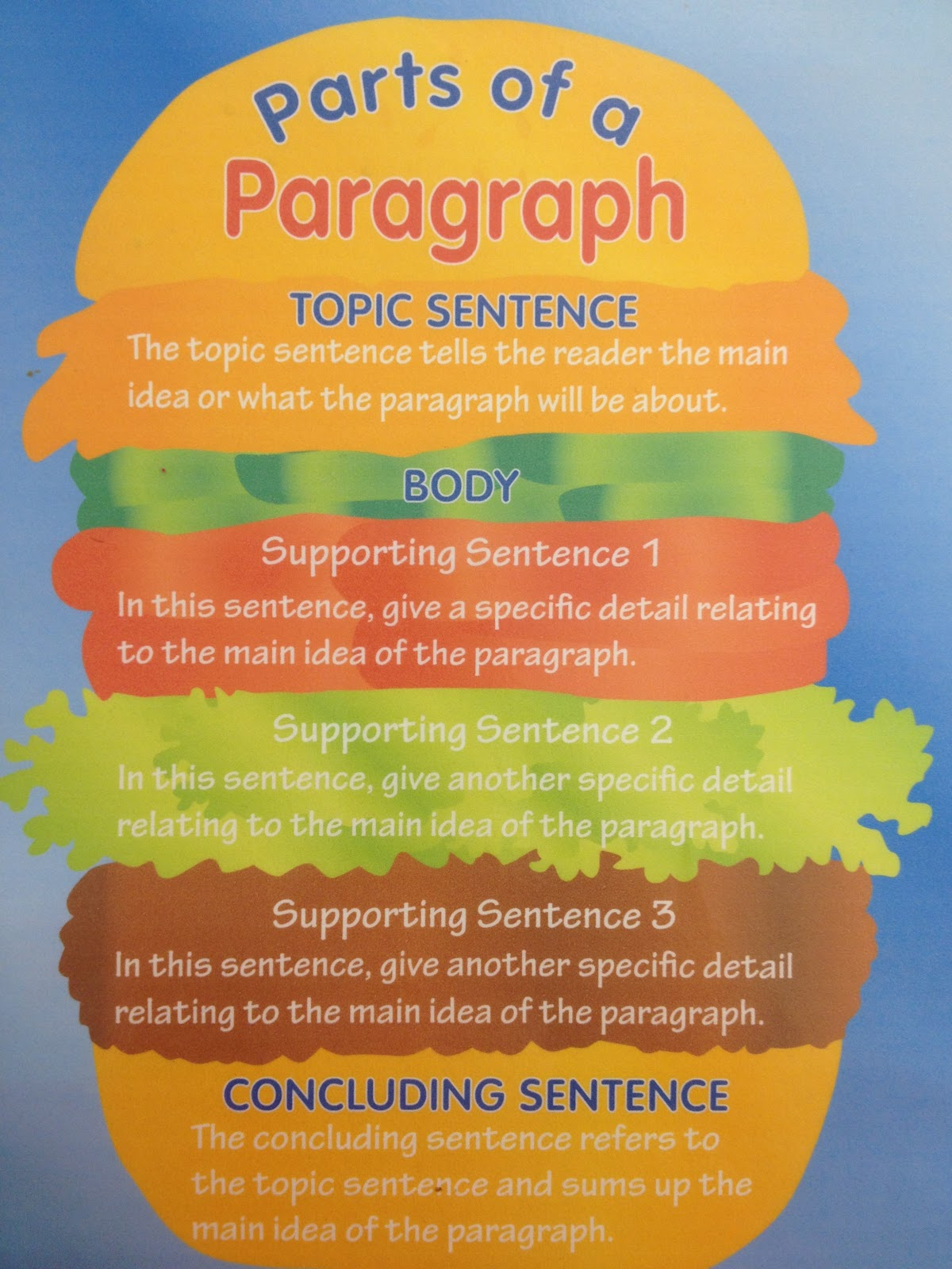 Paragraphs Development