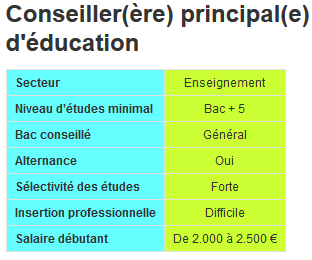 Exemple De Lettre De Motivation Conseiller Principal D Education