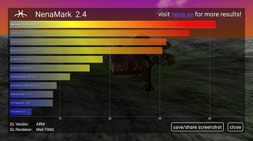 Primo X4 Nenamark Score
