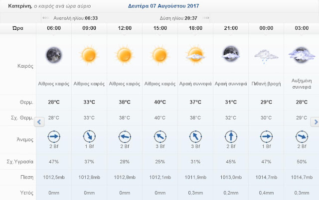 Ο καιρός σήμερα Κυριακή 6 Αυγούστου 2017 στην Κατερίνη