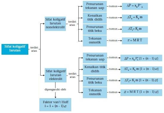 Materi e learning mari kita lihat diagram tiga fasanya ccuart Images