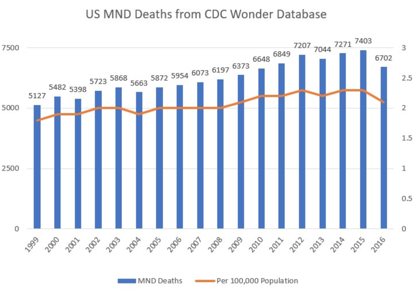 Als Advocacy 2018 The Guitar Wiring Blog Diagrams And Tips December 2010 Take A Look At Cdc Death Certificate Data