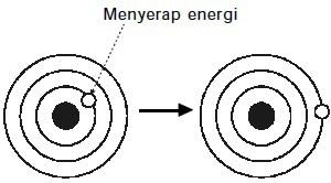 atom hidrogen menyerap energi
