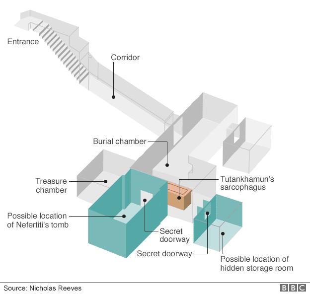 Ruang Misterius Makam Firaun Yang 3000 Tahun
