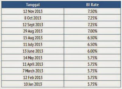 Properti-Niaga-BI-Rate-Januar-November-2013