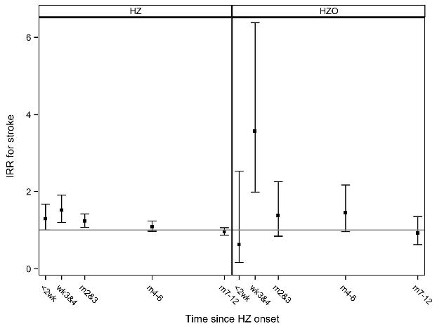 図:帯状疱疹と脳卒中